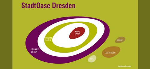 StadtOase Dresden online